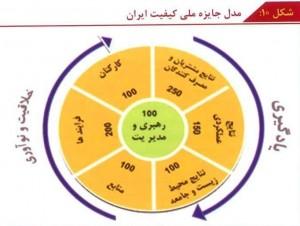 مدل جایزه ملی کیفیت ایران