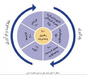 مدل ملی ارزیابی کیفیت